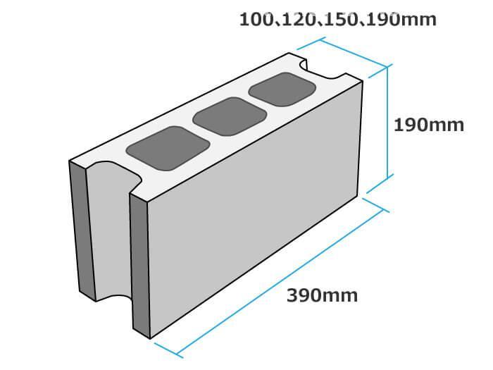 ブロックのサイズ