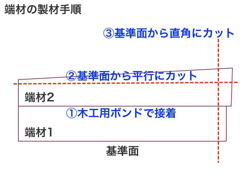 端材の製材法