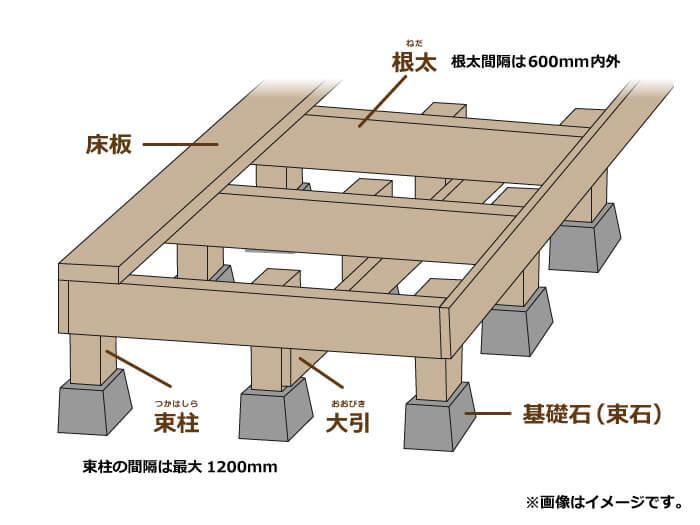 ウッドデッキの基礎構造